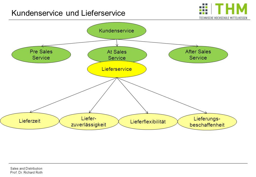 Kundenservice und Lieferservice Sales and Distribution Prof.