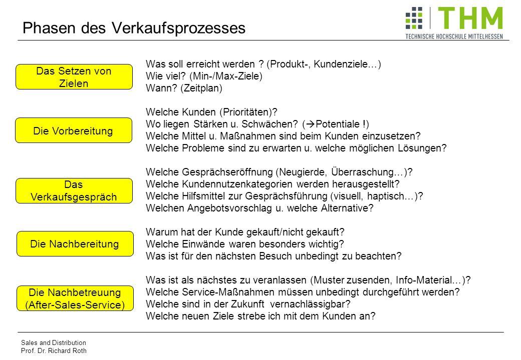 Phasen des Verkaufsprozesses Was soll erreicht werden ? (Produkt-, Kundenziele…) Wie viel? (Min-/Max-Ziele) Wann? (Zeitplan) Welche Kunden (Prioritäte