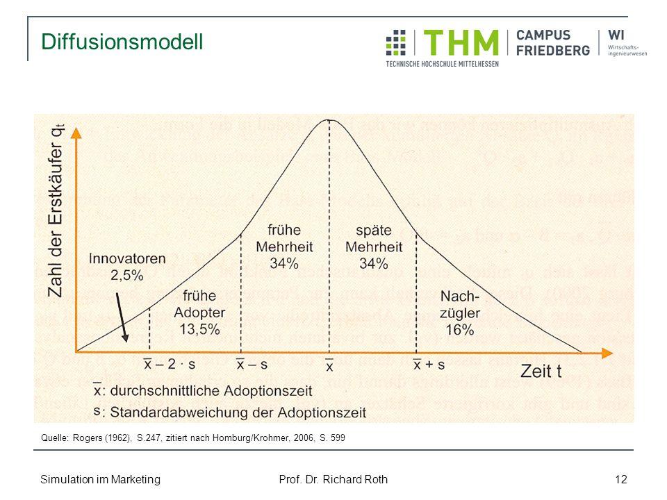 Simulation im Marketing Prof. Dr. Richard Roth 12 Diffusionsmodell Quelle: Rogers (1962), S.247, zitiert nach Homburg/Krohmer, 2006, S. 599