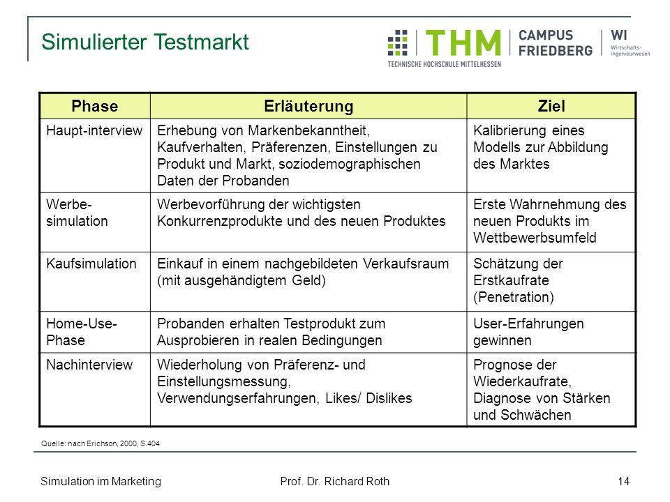 Simulation im Marketing Prof. Dr. Richard Roth 14 Simulierter Testmarkt PhaseErläuterungZiel Haupt-interviewErhebung von Markenbekanntheit, Kaufverhal
