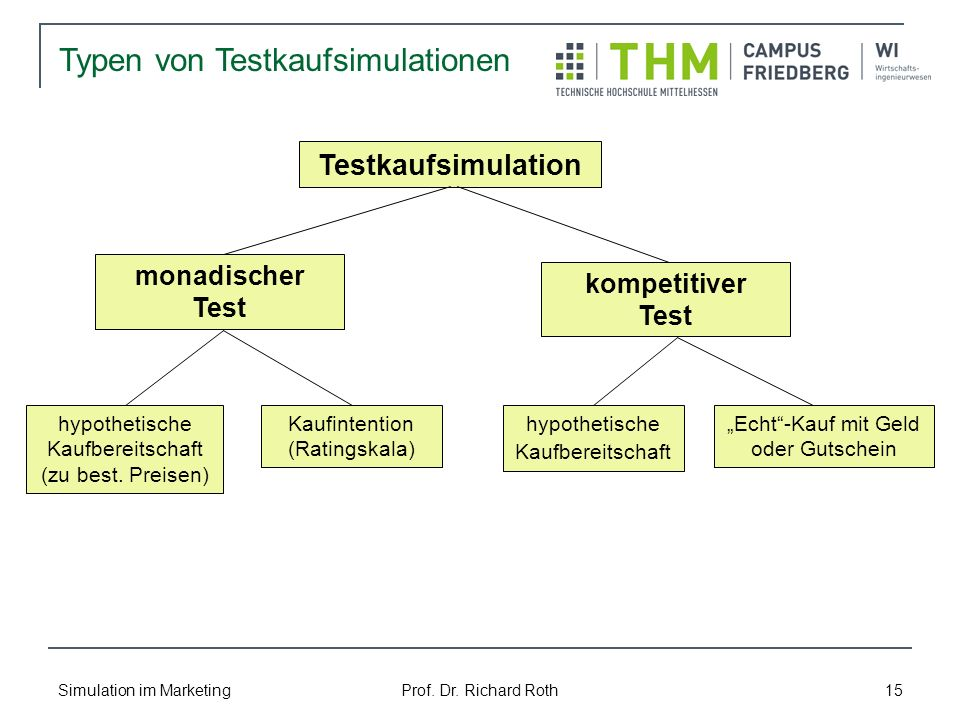 Simulation im Marketing Prof. Dr. Richard Roth 15 Typen von Testkaufsimulationen Testkaufsimulation monadischer Test kompetitiver Test hypothetische K