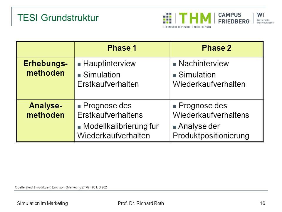 Simulation im Marketing Prof. Dr. Richard Roth 16 TESI Grundstruktur Phase 1Phase 2 Erhebungs- methoden Hauptinterview Simulation Erstkaufverhalten Na