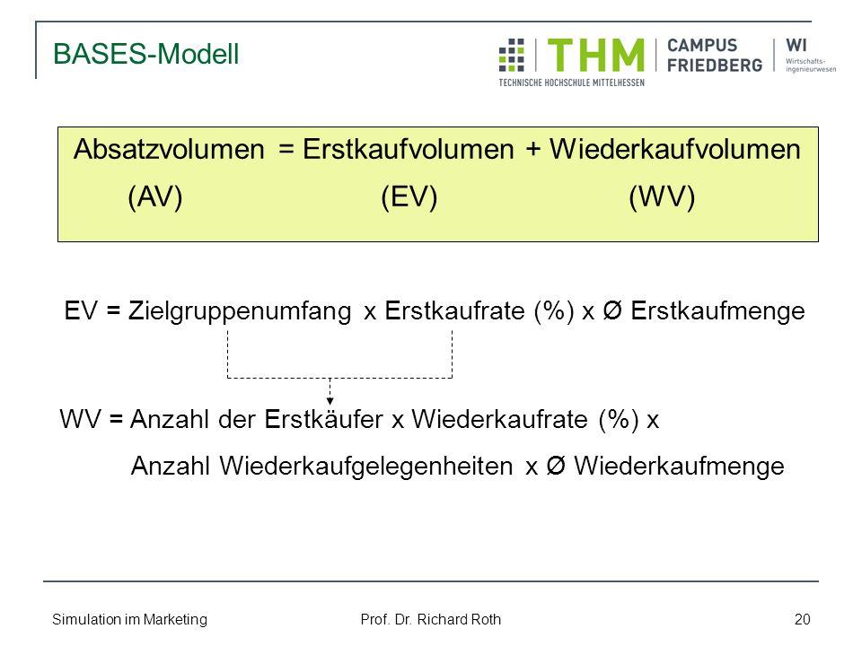 Simulation im Marketing Prof. Dr. Richard Roth 20 BASES-Modell Absatzvolumen = Erstkaufvolumen + Wiederkaufvolumen (AV) (EV) (WV) EV = Zielgruppenumfa