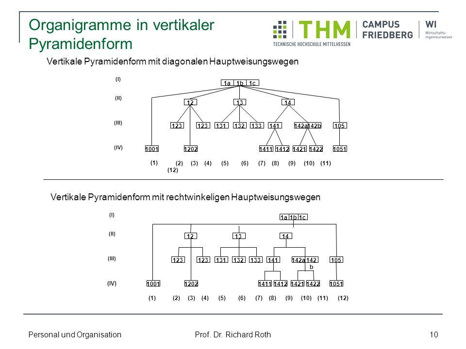 Personal und Organisation Prof. Dr. Richard Roth 10 Organigramme in vertikaler Pyramidenform Vertikale Pyramidenform mit diagonalen Hauptweisungswegen