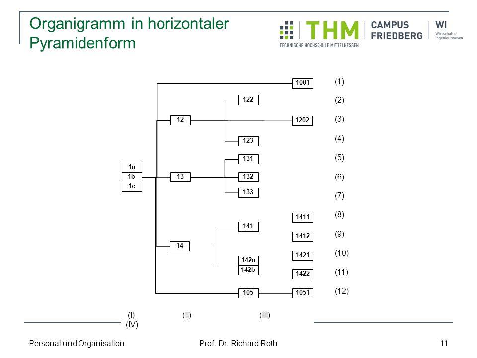 Personal und Organisation Prof. Dr. Richard Roth 11 Organigramm in horizontaler Pyramidenform 1001 1202 1411 1412 1051 1422 1421 122 123 131 105 142b