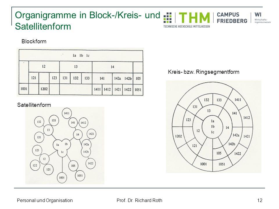 Personal und Organisation Prof. Dr. Richard Roth 12 Organigramme in Block-/Kreis- und Satellitenform Blockform Kreis- bzw. Ringsegmentform Satellitenf