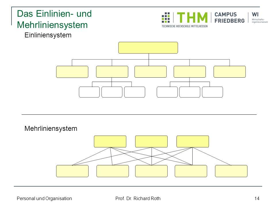 Personal und Organisation Prof. Dr. Richard Roth 14 Das Einlinien- und Mehrliniensystem Einliniensystem Mehrliniensystem