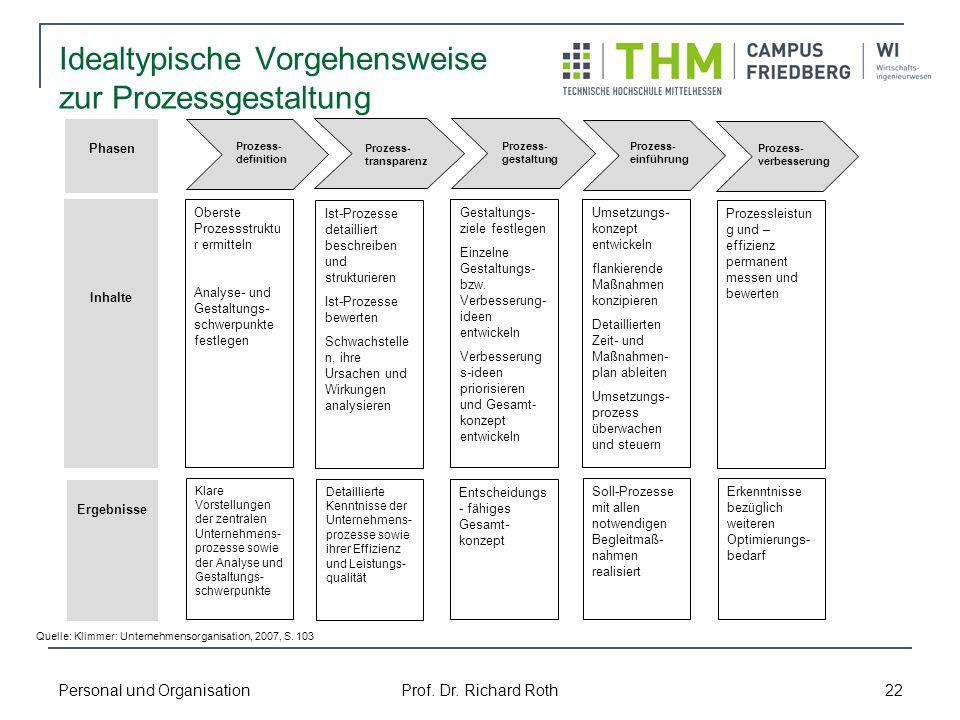 Personal und Organisation Prof. Dr. Richard Roth 22 Idealtypische Vorgehensweise zur Prozessgestaltung Phasen Inhalte Ergebnisse Oberste Prozessstrukt