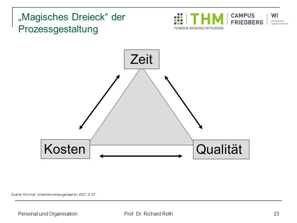 Personal und Organisation Prof. Dr. Richard Roth 23 Kosten Magisches Dreieck der Prozessgestaltung Zeit Qualität Quelle: Klimmer: Unternehmensorganisa