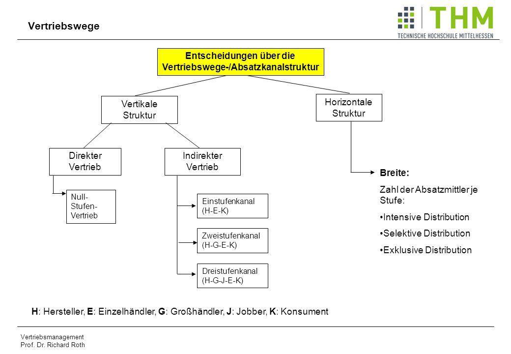 Vertriebsmanagement Prof. Dr. Richard Roth Vertriebswege Entscheidungen über die Vertriebswege-/Absatzkanalstruktur Vertikale Struktur Horizontale Str