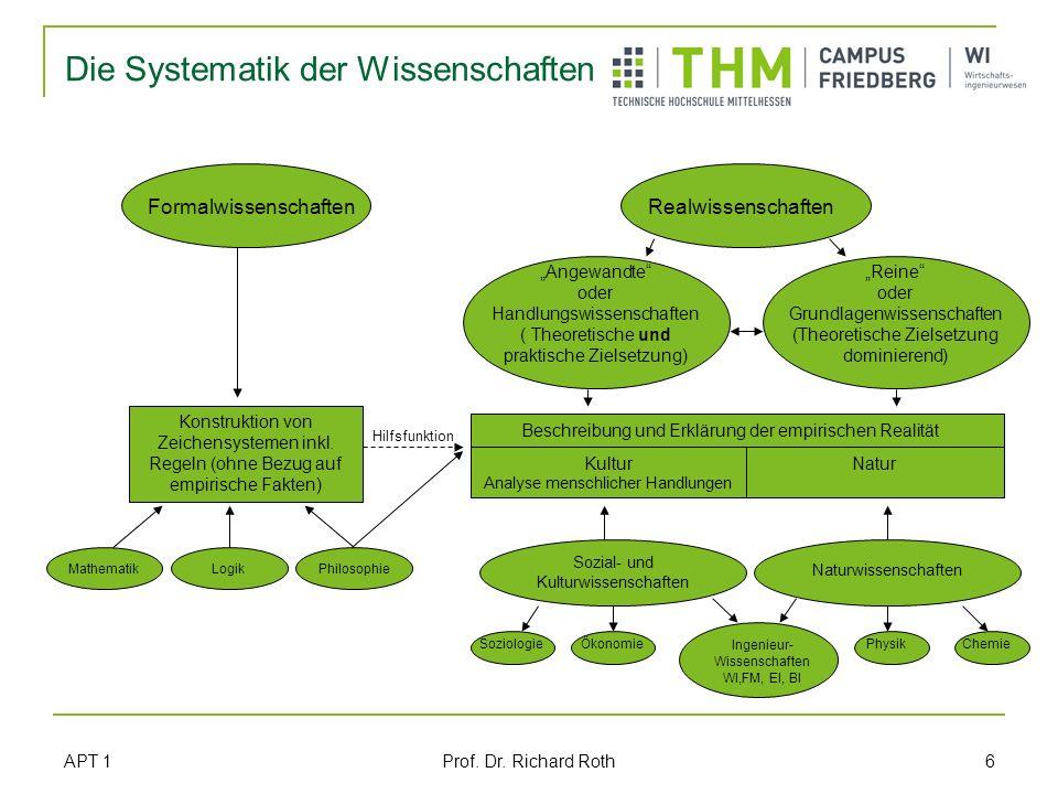 APT 1 Prof. Dr. Richard Roth 6 Die Systematik der Wissenschaften FormalwissenschaftenRealwissenschaften Angewandte oder Handlungswissenschaften ( Theo