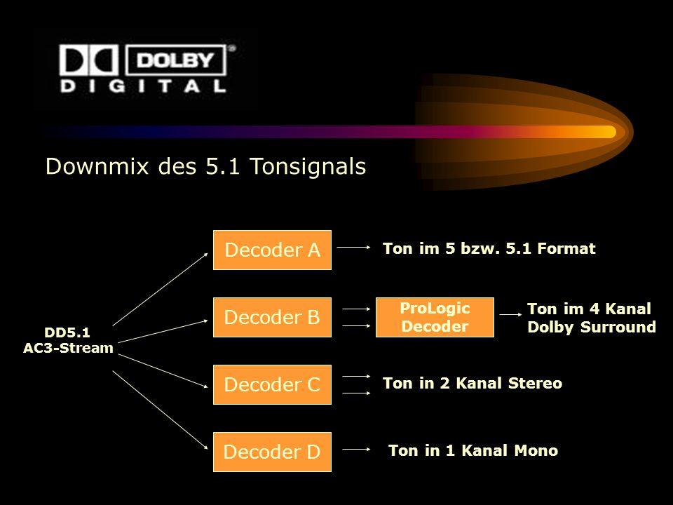 DD5.1 AC3-Stream Decoder A Decoder B Decoder C Decoder D Downmix des 5.1 Tonsignals Ton im 5 bzw. 5.1 Format ProLogic Decoder Ton im 4 Kanal Dolby Sur