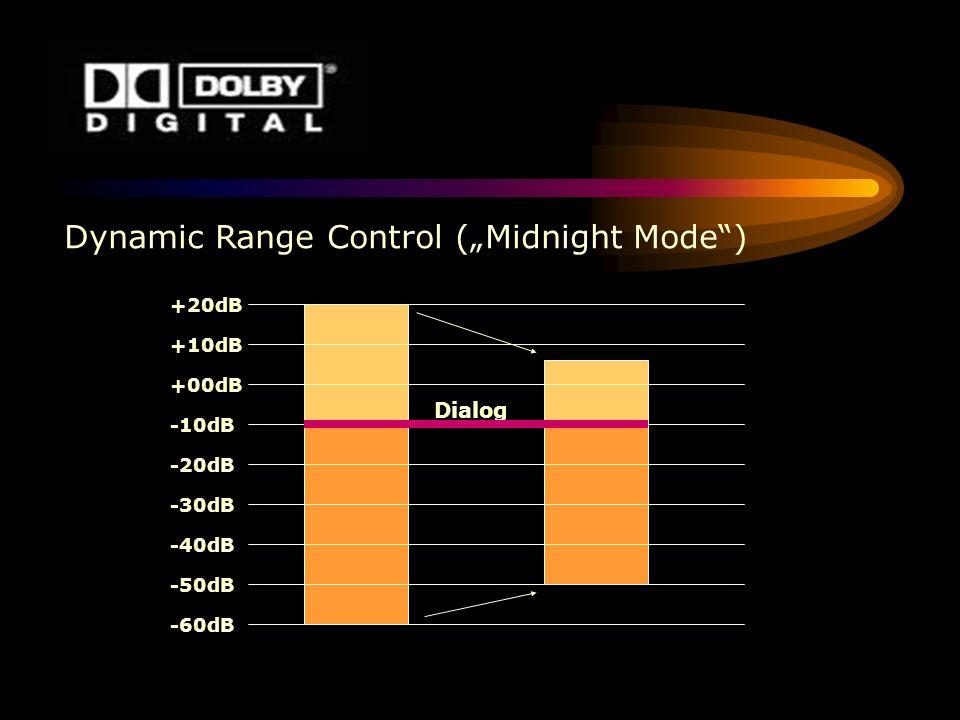 Dynamic Range Control (Midnight Mode) +20dB +10dB +00dB -10dB -20dB -30dB -40dB -50dB -60dB Dialog