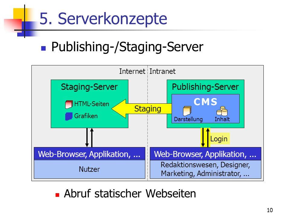 10 Publishing-/Staging-Server Abruf statischer Webseiten Intranet Web-Browser, Applikation,... Nutzer Redaktionswesen, Designer, Marketing, Administra