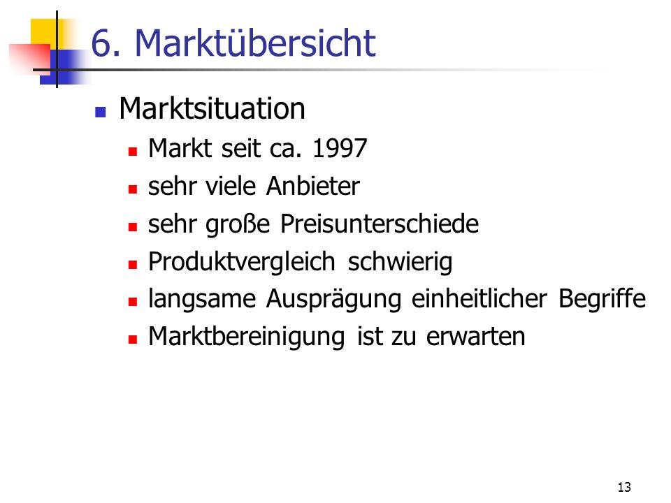 13 6. Marktübersicht Marktsituation Markt seit ca. 1997 sehr viele Anbieter sehr große Preisunterschiede Produktvergleich schwierig langsame Ausprägun