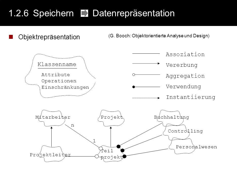 1.2.6Speichern Datenrepräsentation Objektrepräsentation Assoziation Vererbung Aggregation Verwendung Instantiierung Klassenname Attribute Operationen