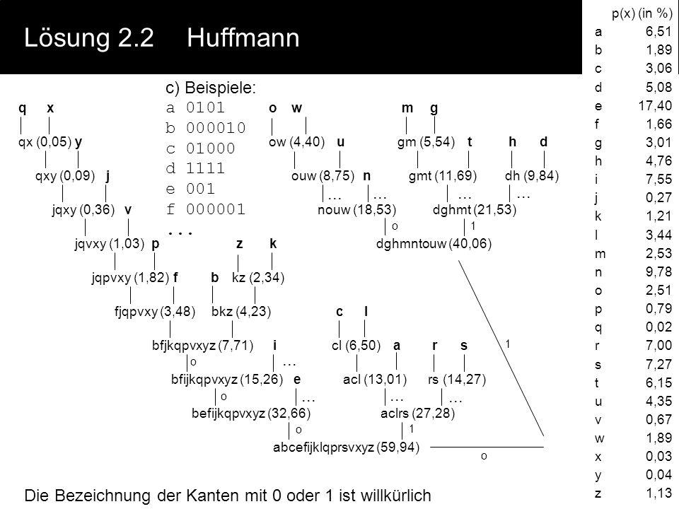 Lösung 2.2Huffmann a)siehe Tabelle rechts: h(x) b)mittlerer Informationsgehalt: H(x) = 4,06 bit Redundanz bei 8bit-Kodierung (z.B. ASCII mit Parity-Bi