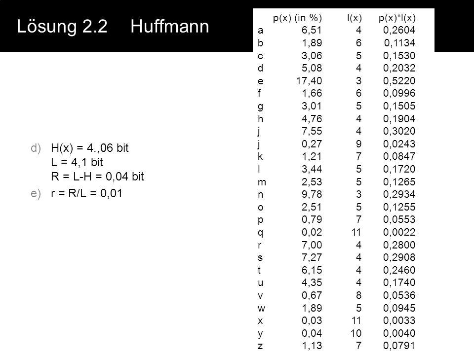 Lösung 2.2Huffmann p(x) (in %) a6,51 b1,89 c3,06 d5,08 e17,40 f1,66 g3,01 h4,76 i7,55 j0,27 k1,21 l3,44 m2,53 n9,78 o2,51 p0,79 q0,02 r7,00 s7,27 t6,1