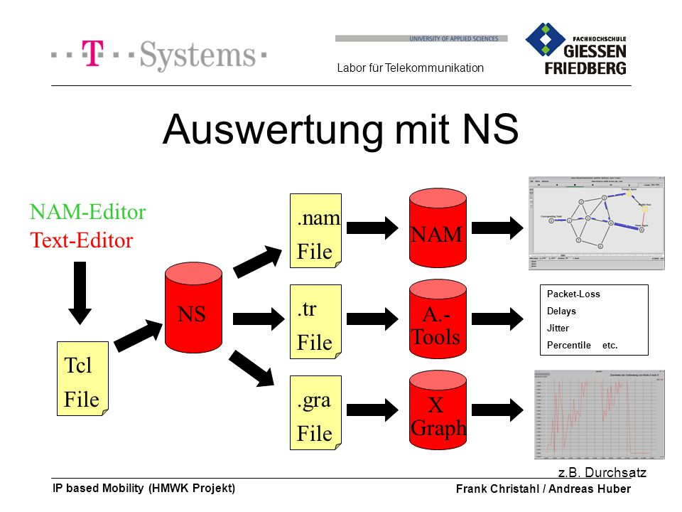 Labor für Telekommunikation IP based Mobility (HMWK Projekt)Frank Christahl / Andreas Huber Auswertung mit NS NAM-Editor Text-Editor Tcl File NS.nam File.tr File NAM.gra File NS Graph Packet-Loss Delays Jitter Percentile etc.