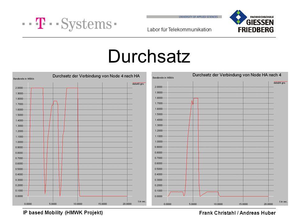 Labor für Telekommunikation IP based Mobility (HMWK Projekt)Frank Christahl / Andreas Huber Durchsatz