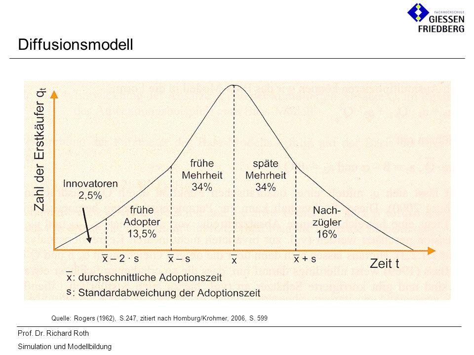 Prof. Dr. Richard Roth Simulation und Modellbildung Diffusionsmodell Quelle: Rogers (1962), S.247, zitiert nach Homburg/Krohmer, 2006, S. 599