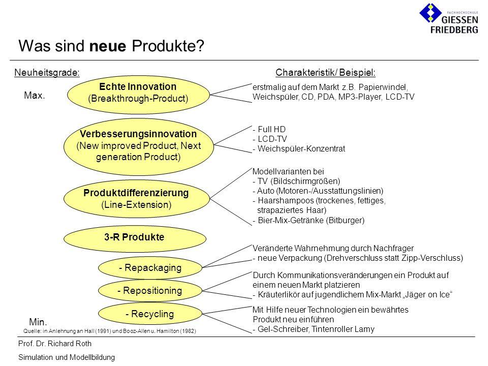 Prof. Dr. Richard Roth Simulation und Modellbildung Was sind neue Produkte? Neuheitsgrade: Max. Min. Verbesserungsinnovation (New improved Product, Ne