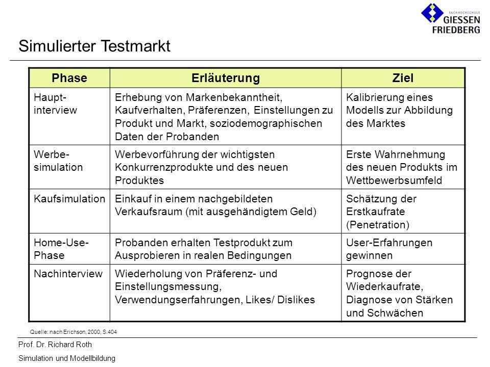 Prof. Dr. Richard Roth Simulation und Modellbildung Simulierter Testmarkt PhaseErläuterungZiel Haupt- interview Erhebung von Markenbekanntheit, Kaufve