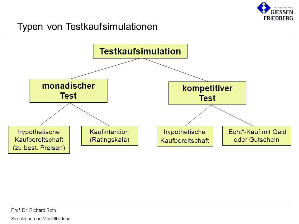 Prof. Dr. Richard Roth Simulation und Modellbildung Typen von Testkaufsimulationen Testkaufsimulation monadischer Test kompetitiver Test hypothetische