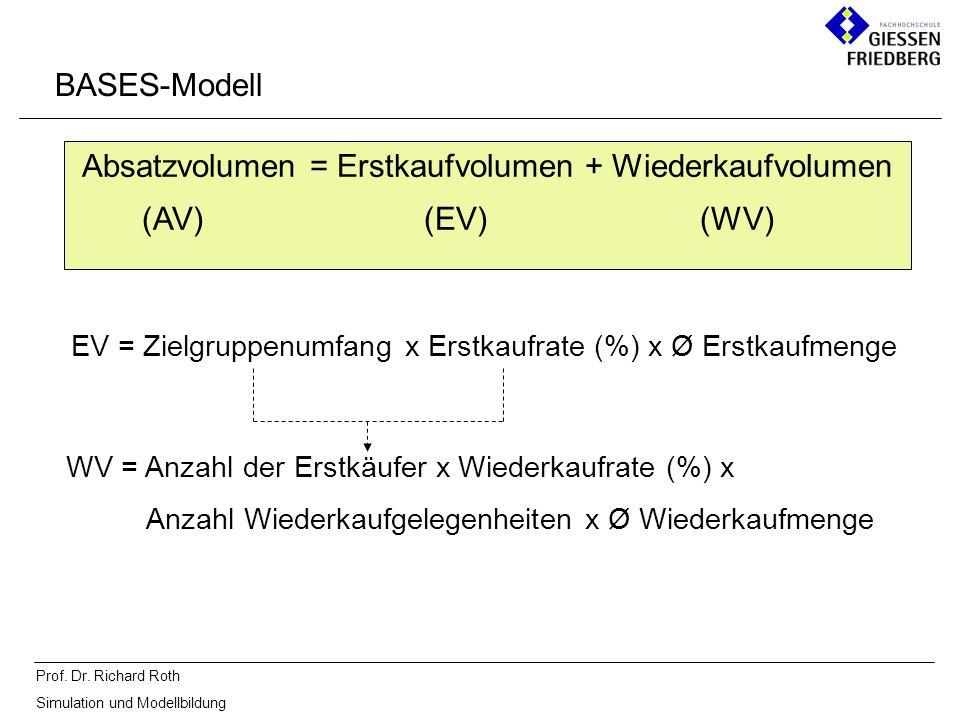 Prof. Dr. Richard Roth Simulation und Modellbildung BASES-Modell Absatzvolumen = Erstkaufvolumen + Wiederkaufvolumen (AV) (EV) (WV) EV = Zielgruppenum