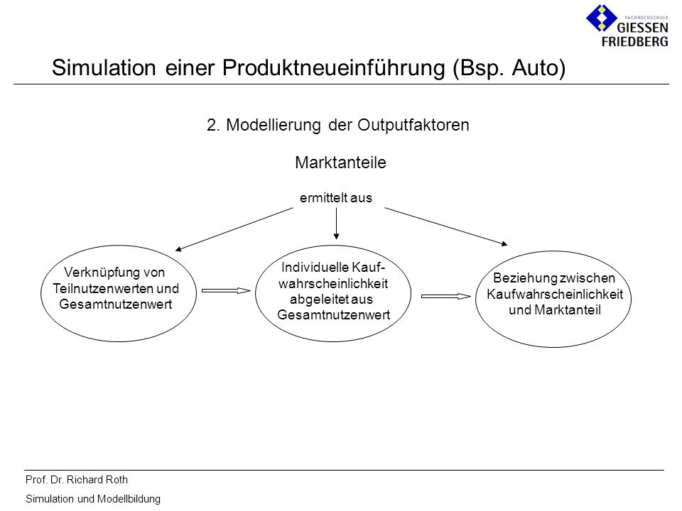 Prof. Dr. Richard Roth Simulation und Modellbildung Simulation einer Produktneueinführung (Bsp. Auto) 2. Modellierung der Outputfaktoren Marktanteile