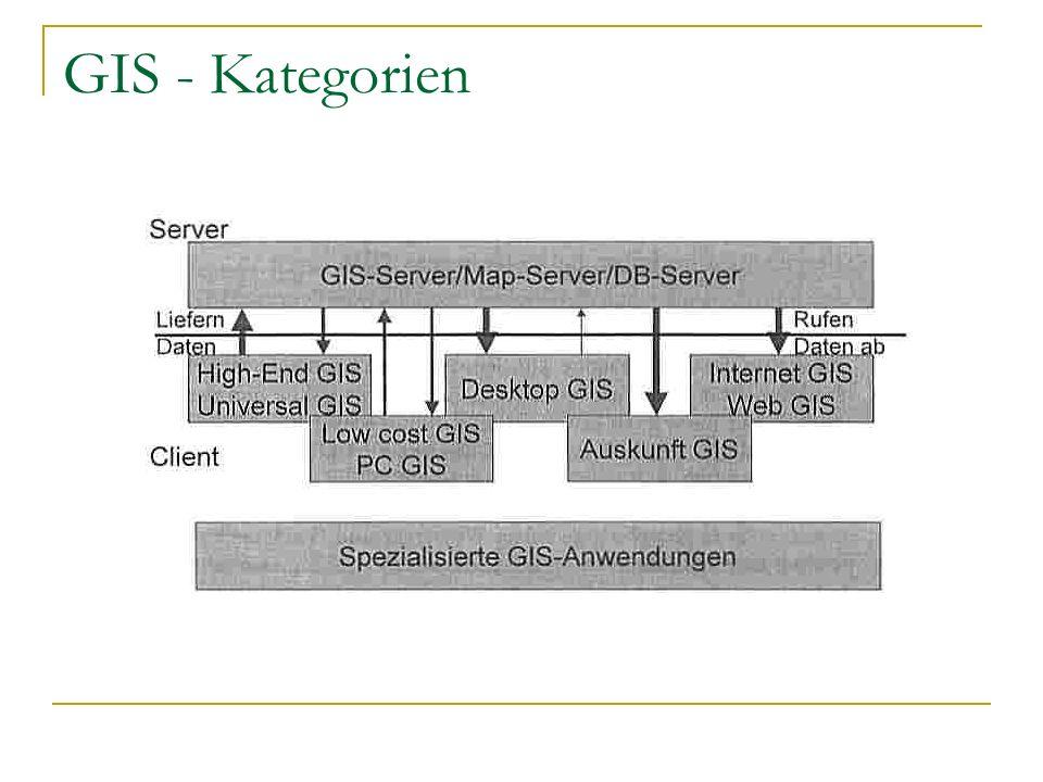 GIS - Kategorien
