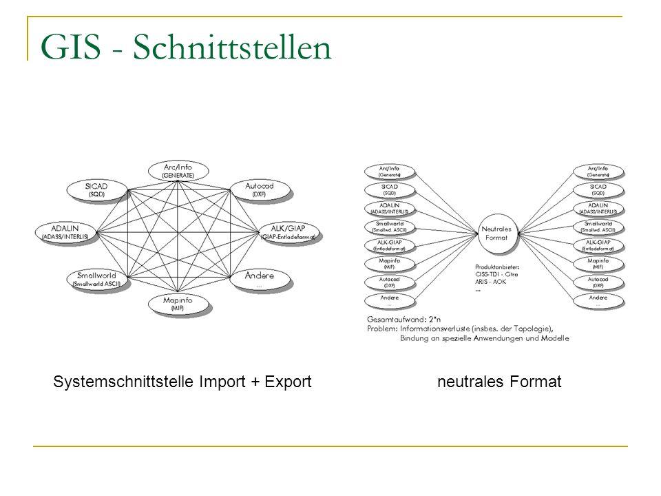 GIS - Schnittstellen Systemschnittstelle Import + Exportneutrales Format