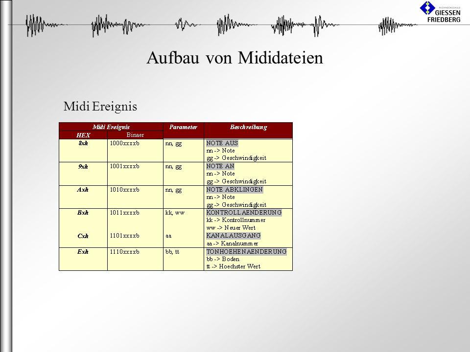 Aufbau von Mididateien Midi Ereignis