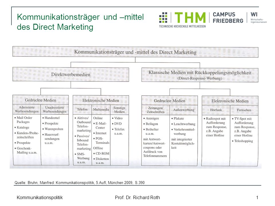 Kommunikationspolitik Prof. Dr. Richard Roth 1 Kommunikationsträger und –mittel des Direct Marketing Quelle: Bruhn, Manfred: Kommunikationspolitik, 5.
