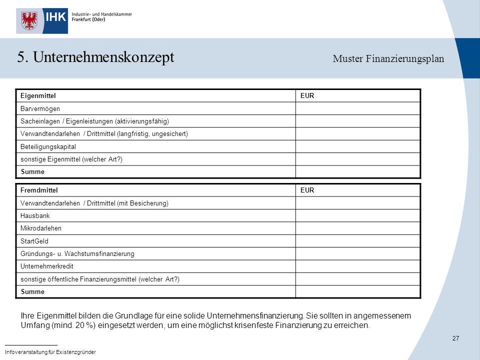 27 _______________ Infoveranstaltung für Existenzgründer 5. Unternehmenskonzept Muster Finanzierungsplan EigenmittelEUR Barvermögen Sacheinlagen / Eig