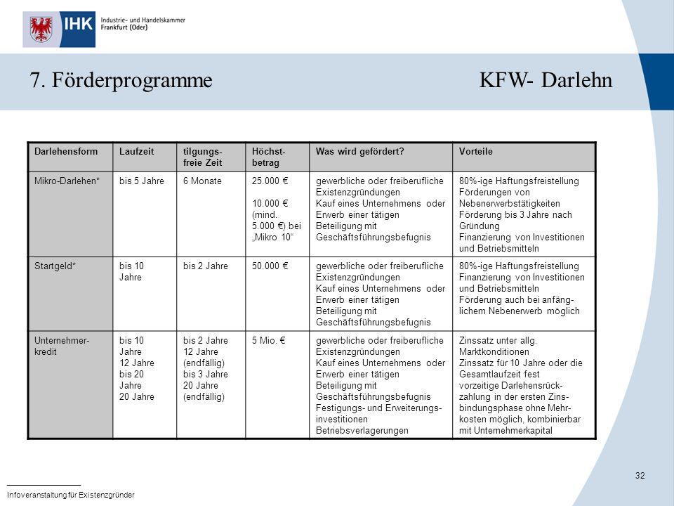 32 _______________ Infoveranstaltung für Existenzgründer 7. Förderprogramme KFW- Darlehn DarlehensformLaufzeittilgungs- freie Zeit Höchst- betrag Was