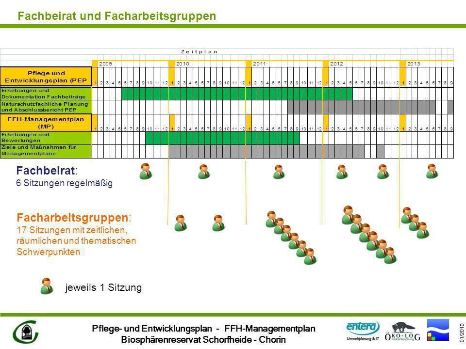Pflege- und Entwicklungsplan - FFH-Managementplan Biosphärenreservat Schorfheide - Chorin 01/2010 Fachbeirat: 6 Sitzungen regelmäßig Facharbeitsgruppe