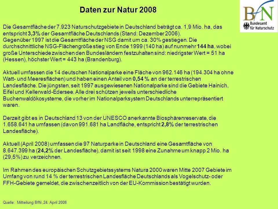 Daten zur Natur 2008 Die Gesamtfläche der 7.923 Naturschutzgebiete in Deutschland beträgt ca. 1,9 Mio. ha, das entspricht 3,3% der Gesamtfläche Deutsc
