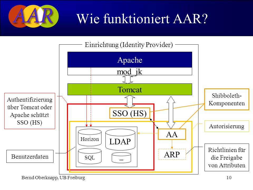 Bernd Oberknapp, UB Freiburg10 Wie funktioniert AAR.