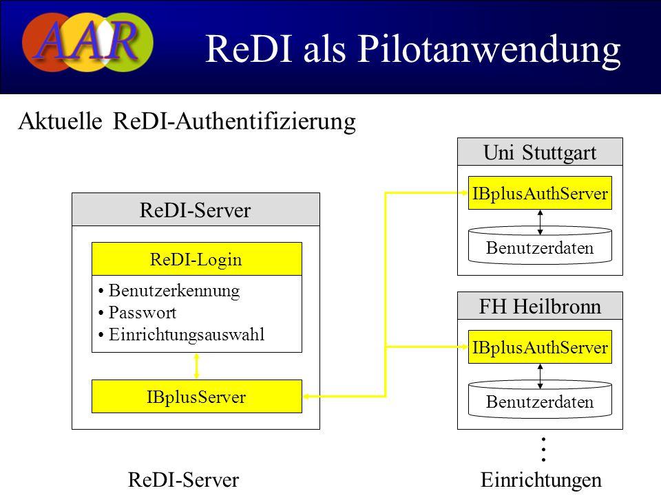 Bernd Oberknapp, UB Freiburg17 ReDI als Pilotanwendung Aktuelle ReDI-Authentifizierung...... ReDI-ServerEinrichtungen IBplusAuthServer Benutzerdaten U