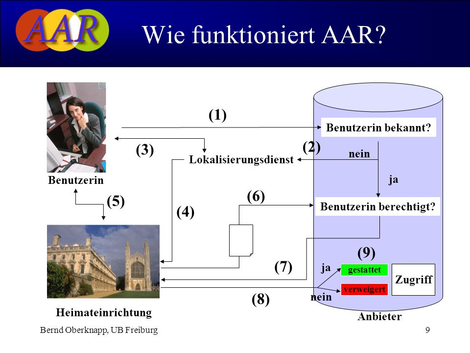 Bernd Oberknapp, UB Freiburg9 Wie funktioniert AAR? Heimateinrichtung Benutzerin Anbieter Benutzerin bekannt? (1) (4) (5) Benutzerin berechtigt? (6) (