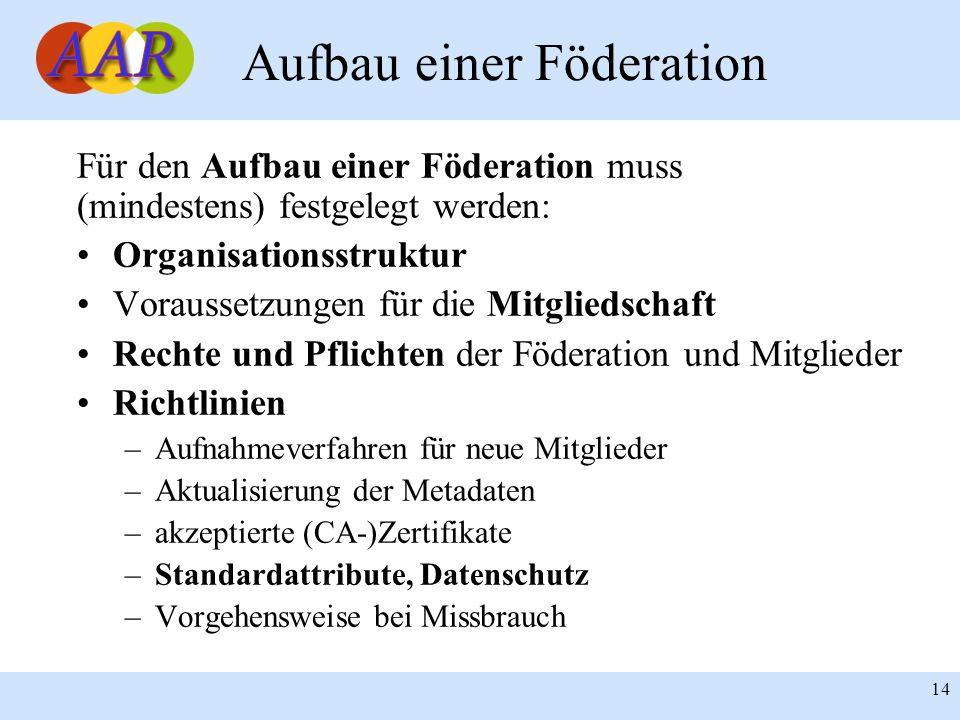 14 Aufbau einer Föderation Für den Aufbau einer Föderation muss (mindestens) festgelegt werden: Organisationsstruktur Voraussetzungen für die Mitglied