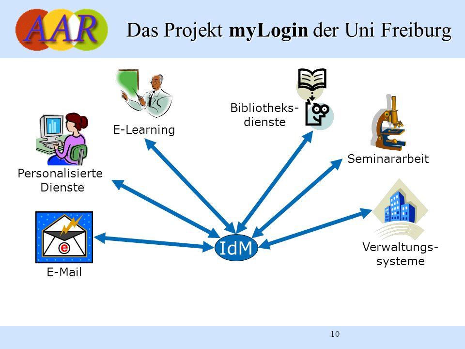 10 Bibliotheks- dienste E-Learning Seminararbeit Personalisierte Dienste E-Mail Verwaltungs- systeme IdM Das Projekt myLogin der Uni Freiburg