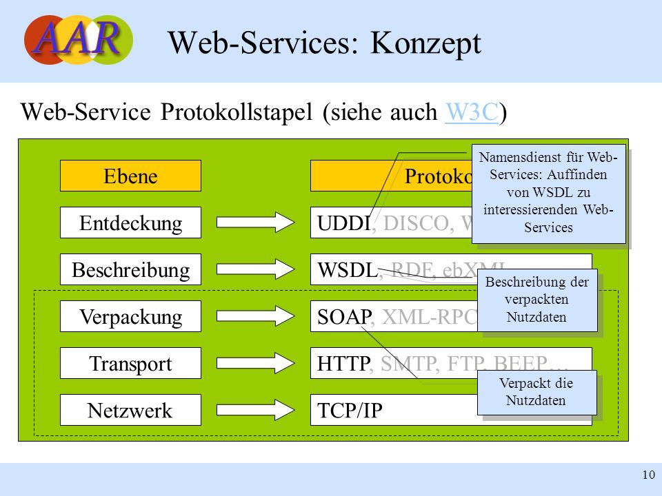 Franck Borel - UB-Freiburg 10 Web-Services: Konzept Web-Service Protokollstapel (siehe auch W3C)W3C EbeneProtokolle Entdeckung Beschreibung Verpackung