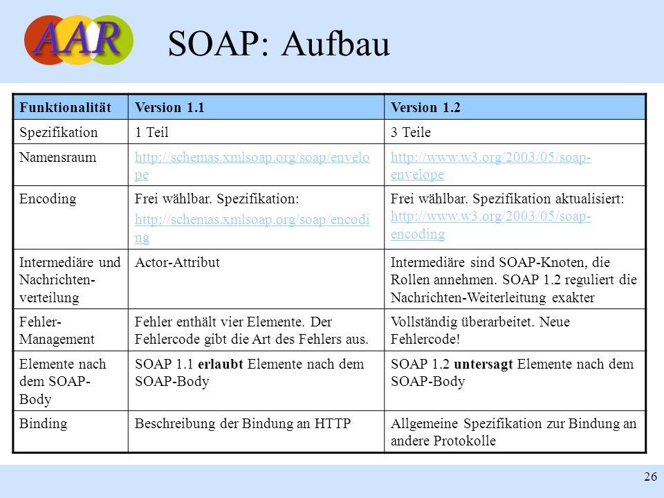 Franck Borel - UB-Freiburg 26 SOAP: Aufbau FunktionalitätVersion 1.1Version 1.2 Spezifikation1 Teil3 Teile Namensraumhttp://schemas.xmlsoap.org/soap/envelo pe http://www.w3.org/2003/05/soap- envelope EncodingFrei wählbar.
