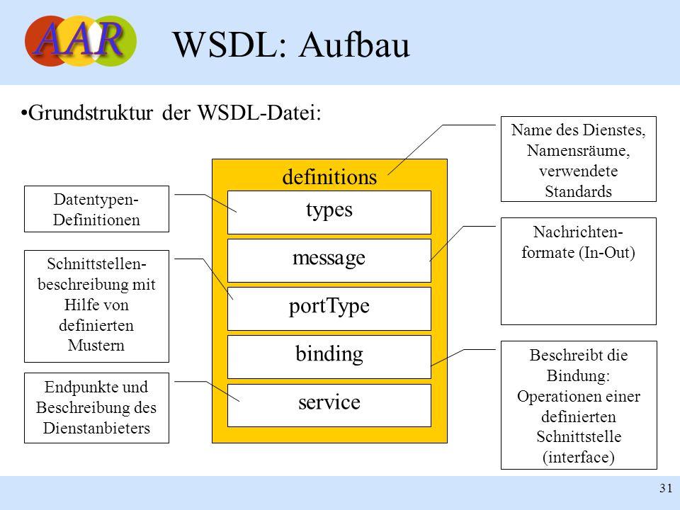 Franck Borel - UB-Freiburg 31 WSDL: Aufbau definitions types message portType binding service Grundstruktur der WSDL-Datei: Datentypen- Definitionen N