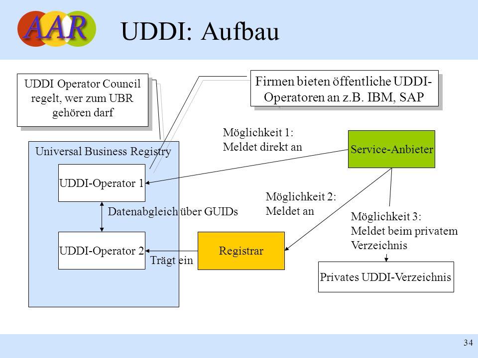 Franck Borel - UB-Freiburg 34 UDDI: Aufbau Service-Anbieter Universal Business Registry Registrar UDDI-Operator 1 Möglichkeit 1: Meldet direkt an Mögl