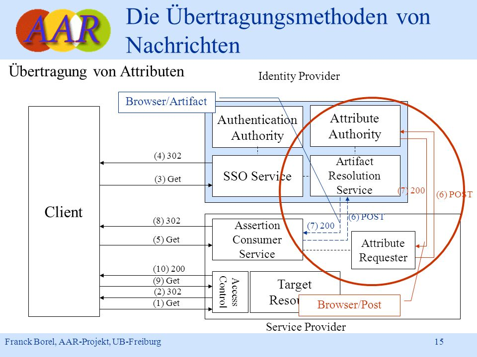 Franck Borel, AAR-Projekt, UB-Freiburg 15 Die Übertragungsmethoden von Nachrichten Identity Provider Client Authentication Authority Attribute Authori