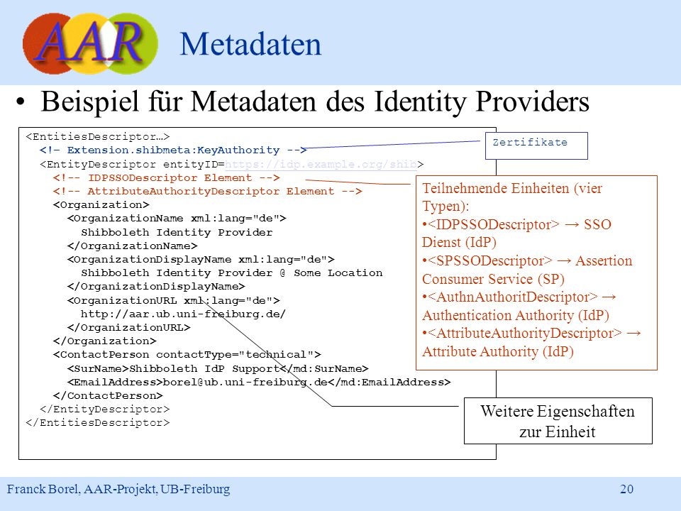 Franck Borel, AAR-Projekt, UB-Freiburg 20 Metadaten Beispiel für Metadaten des Identity Providers https://idp.example.org/shib Shibboleth Identity Pro