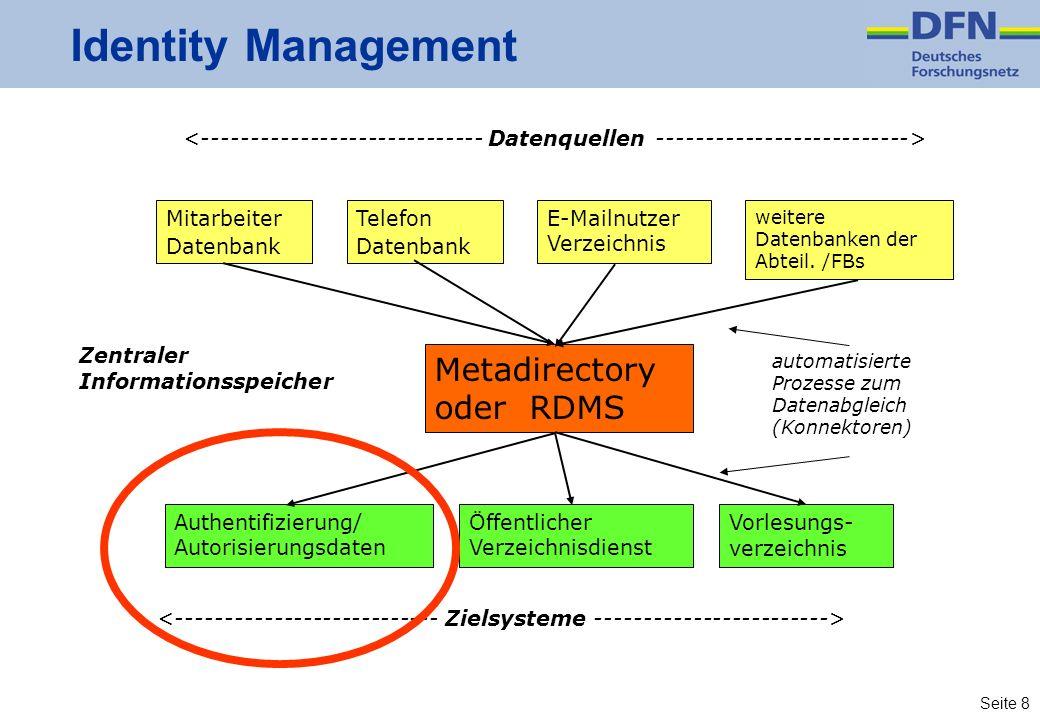 Seite 8 Identity Management Mitarbeiter Datenbank Telefon Datenbank E-Mailnutzer Verzeichnis weitere Datenbanken der Abteil. /FBs Metadirectory oder R
